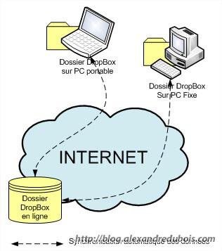Synchronisation automatique entre le disque dur en ligne et les ordinateurs associés au compte Dropbox