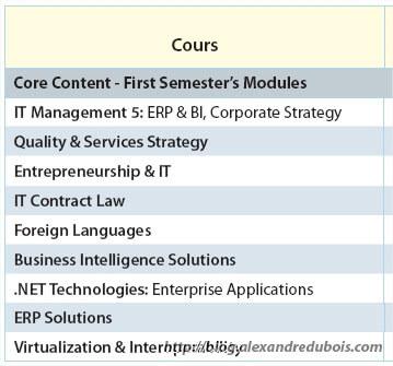 Programme des cours de M2 à Supinfo
