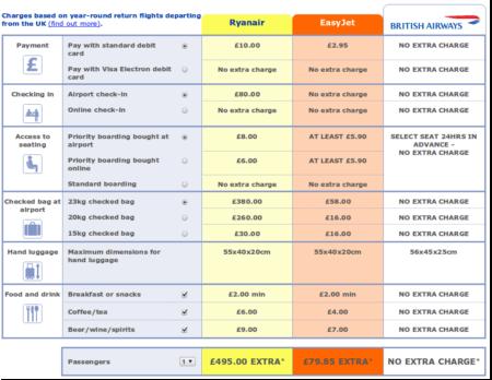 Récapitulatif des frais cachés chez Ryanair et Easyjet (Etude British Airways)