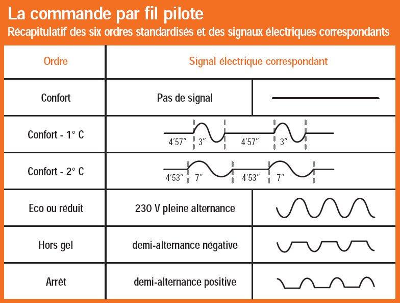 Les différents ordres existants sur fil pilote, avec le signal associé.