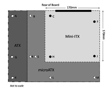 Comparaison de l'encombrement des formats de carte-mère PC entre Mini-ITX, Micro-ATX et ATX